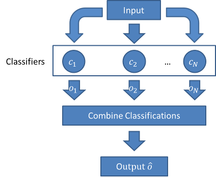 combining_classifiers_overview