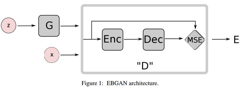 #11 基于能量模型的生成对抗网络–生成对抗网络进阶