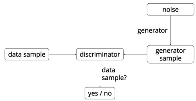 手把手教你写一个生成对抗网络 — 生成对抗网络代码全解析, 详细代码解析(TensorFlow, numpy, matplotlib, scipy)