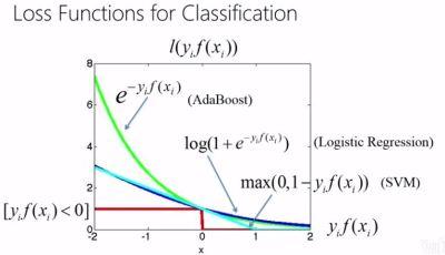 损失函数, 成本函数, 目标函数 的区别