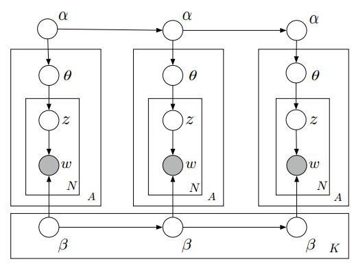 卡内基梅隆大学(CMU),那些经受住时间考验的机器学习论文–第二弹:动态主题模型