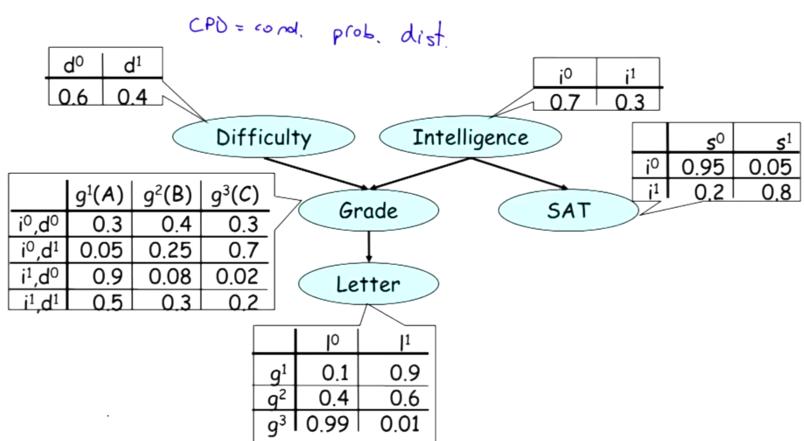 Stanford教授Daphne Koller 概率图模型  — 终极入门 第一讲 有向图模型与贝叶斯网络基础
