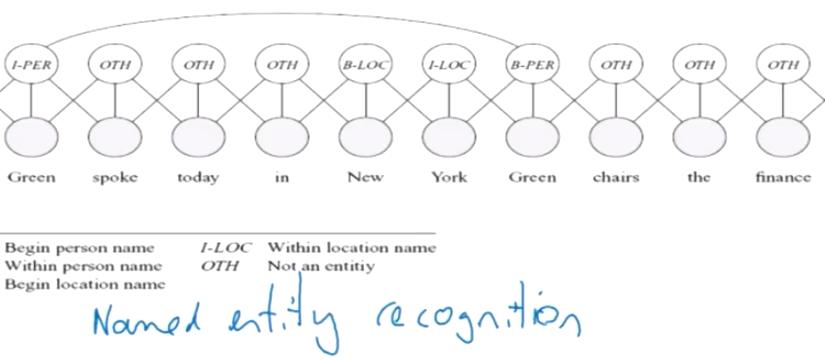 Stanford教授Daphne Koller 概率图模型  — 终极入门 第二讲 模板模型 (Template Models)