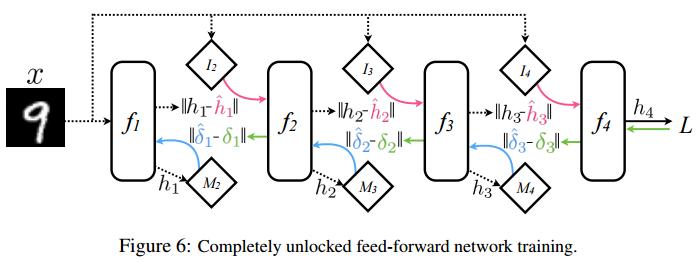 """DeepMind新型神经网络:可异步训练的深度网络!— """"解耦神经网络"""" 与 """"合成梯度"""""""