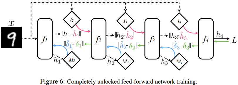 "截自论文""Decoupled Neural Interfaces using Synthetic Gradients"":https://arxiv.org/pdf/1608.05343.pdf"