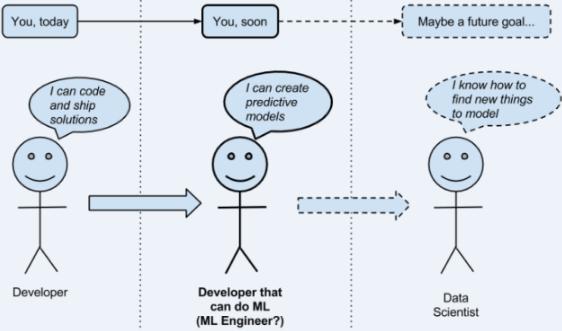 Yoshua Bengio大神深度学习实战方法论解读 — 模型评估, 超参数调优,网格搜索,调试策略