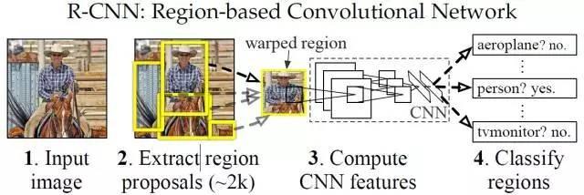 机器视觉目标检测补习贴之R-CNN系列 — R-CNN, Fast R-CNN, Faster R-CNN