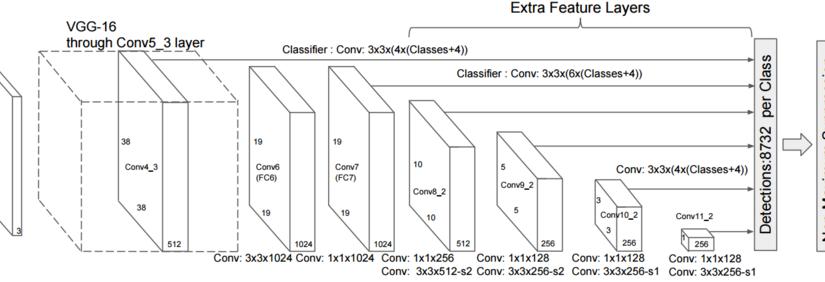 机器视觉 目标检测补习贴之SSD实时检测, Multibox Single Shot Detector