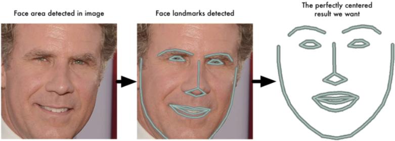 OpenFace手把手入门之 — 快速训练一个人脸识别模型,比一比你像哪个明星,亲测可用,python torch lua