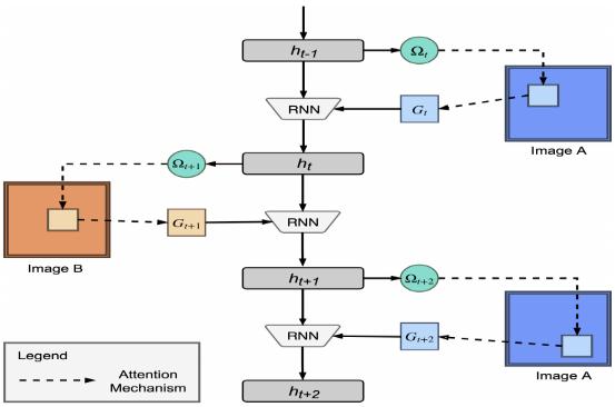 CVPR 2017之#RNN论文精选, 小数据学习: 基于关注点的循环比较器(Attentive Recurrent Comparators)