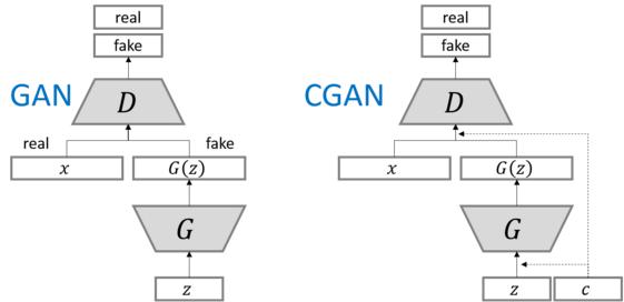 独家 | GAN大盘点,聊聊这些年的生成对抗网络 : LSGAN, WGAN, CGAN, infoGAN, EBGAN, BEGAN, VAE