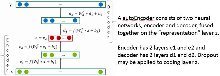 DeepRecommender:基于自编码器的协同过滤(Collaborative Filtering),英伟达论文选读及其pytorch实现