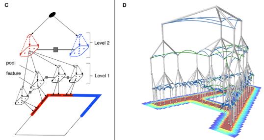 聊一聊Vicarious发表在Science的那篇生成视觉模型,被LeCun痛批的递归皮质网络RCN
