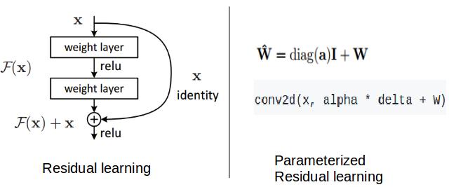 CVPR2018抢先看,DiracNets:无需跳层连接,训练更深神经网络,结构参数化与Dirac参数化的ResNet