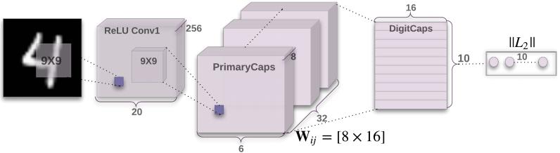 理解Hinton胶囊网络之精华浓缩版,第一部分: 胶囊网络背后的灵感与初衷(Capsule Networks)