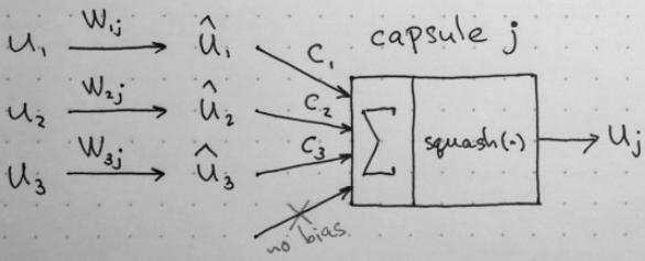 理解Hinton胶囊网络之精华浓缩版,第二部分: 胶囊网络是如何工作的?(Capsule Networks)