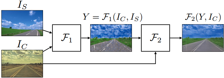 """""""图片风格转换""""又出新作,英伟达CVPR论文:高效图片风格转换与解析闭合解"""