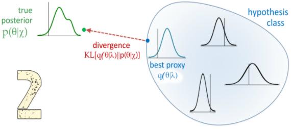 当变分推断(variational inference)遇上神经网络,贝叶斯深度学习以及Pytorch开源代码