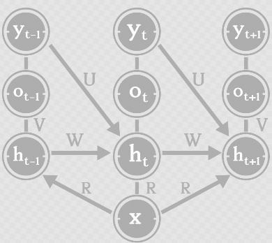 David 9的循环神经网络(RNN)入门帖:向量到序列,序列到序列,双向RNN,马尔科夫化