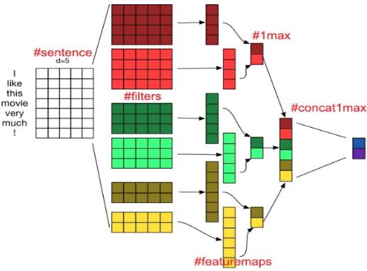 一维卷积在语义理解中的应用,莫斯科物理技术学院(MIPT)开源聊天机器人DeepPavlov解析及代码