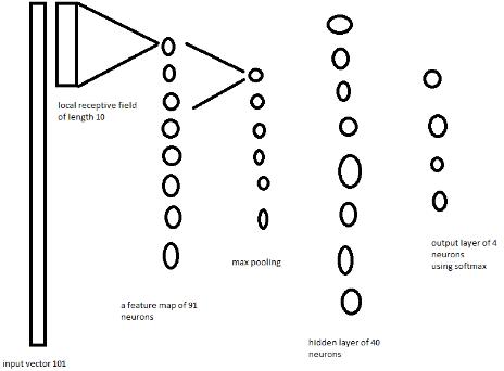 用Keras实现简单一维卷积 ,亲测可用一维卷积实例,及Kaggle竞赛代码解读