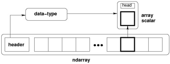 高阶Numpy扩展库与API盘点:在ndarray上直接进行多核分布式、GPU利用、稀疏处理和自动求导,那些你不知道的ndarray扩展操作