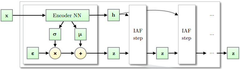 GAN和VAE都out了?理解基于流的生成模型(flow-based): Glow,RealNVP和NICE,David 9的挖坑贴