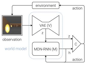 """谷歌大脑的""""世界模型""""(World Models)与基因学的一些思考,MDN-RNN与Evolution Strategies结合的初体验与源码"""