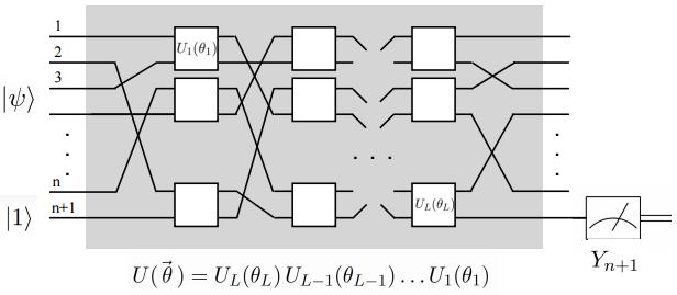 【独家】当量子计算遇上神经网络与深度学习,QNN初探( Quantum Neural Networks),David 9的量子计算系列#1